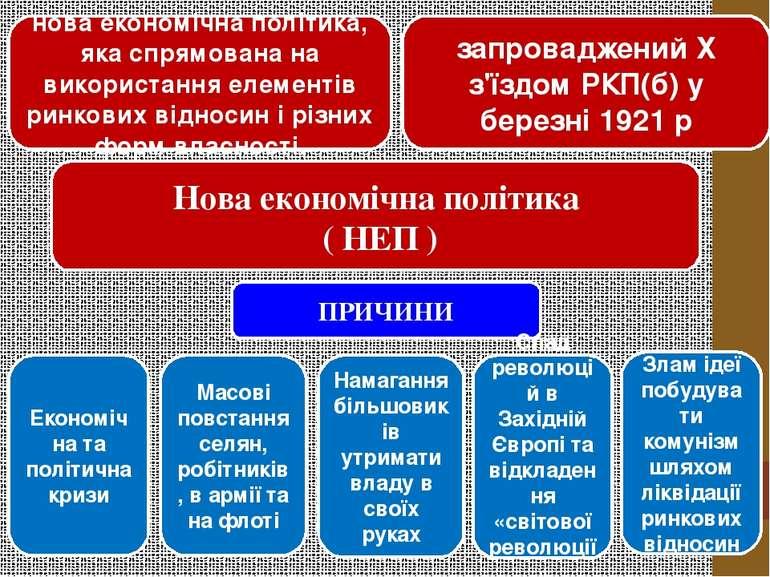 Нова економічна політика ( НЕП ) нова економічна політика, яка спрямована на ...