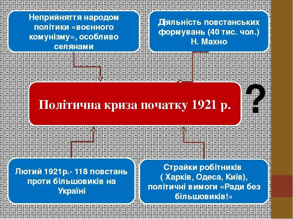 Політична криза початку 1921 р. Неприйняття народом політики «воєнного комуні...