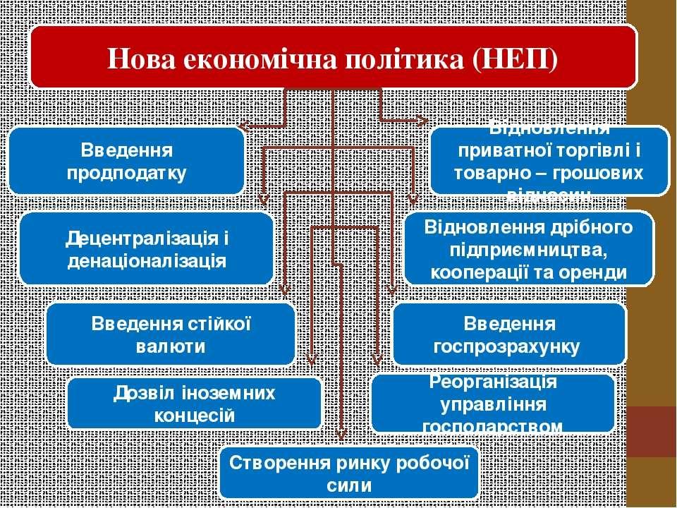 Нова економічна політика (НЕП) Введення продподатку Відновлення приватної тор...