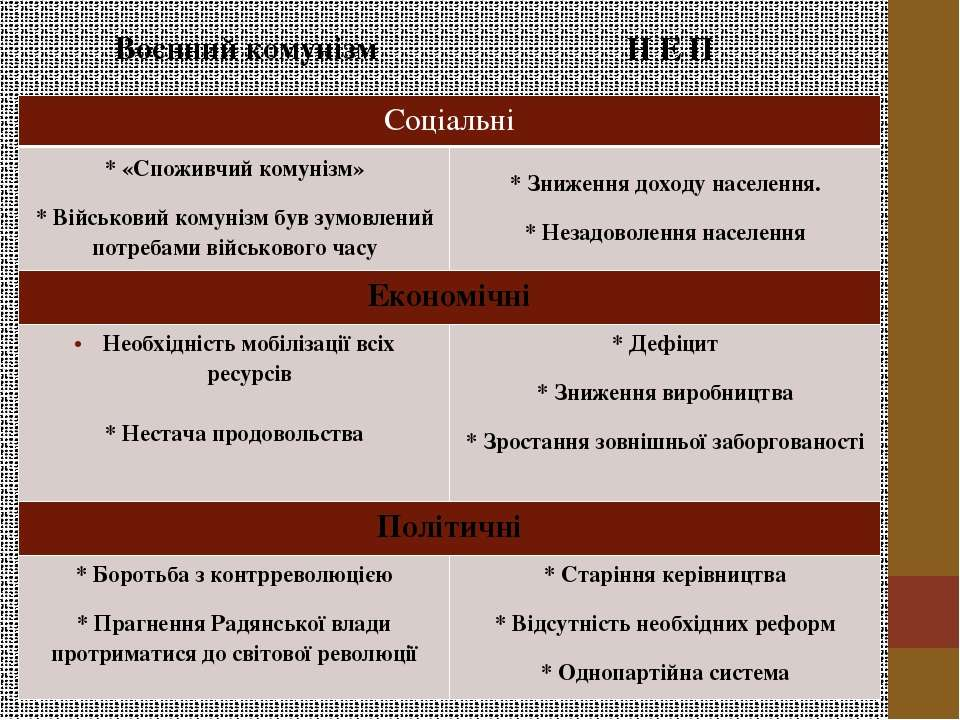 Воєнний комунізм Н Е П Соціальні * «Споживчийкомунізм» *Військовийкомунізмбув...
