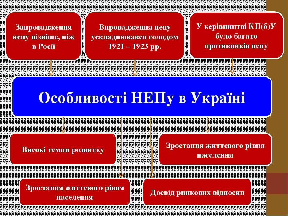 Особливості НЕПу в Україні Запровадження непу пізніше, ніж в Росії Впроваджен...