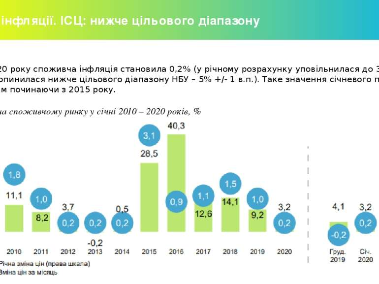 Огляд інфляції. ІСЦ: нижче цільового діапазону У січні 2020 року споживча інф...