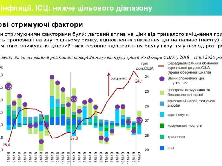 Огляд інфляції. ІСЦ: нижче цільового діапазону Ключові стримуючі фактори Осно...