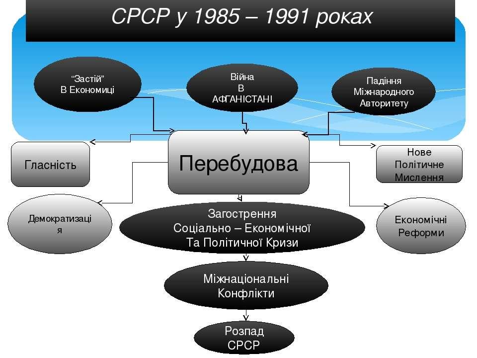 """СРСР у 1985 – 1991 роках """"Застій"""" В Економиці Війна В АФГАНІСТАНІ Падіння Між..."""