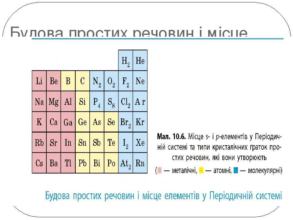 Будова простих речовин і місце елементів у Періодичній системі