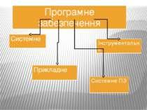 Програмне забезпечення Системне Прикладне Інструментальне СистемнеПЗ