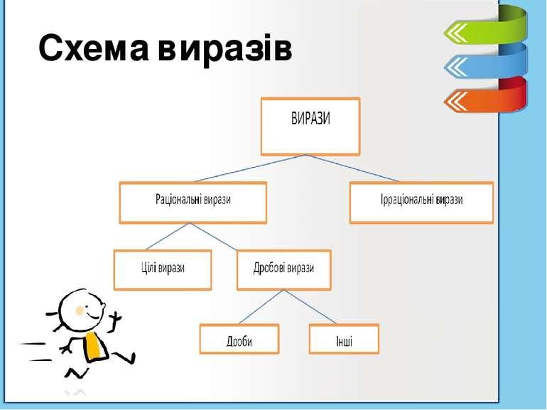 Схема виразів