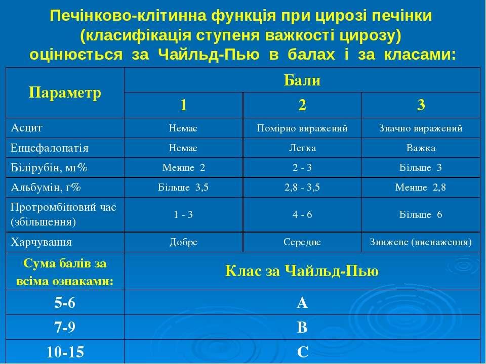 Печінково-клітинна функція при цирозі печінки (класифікація ступеня важкості ...