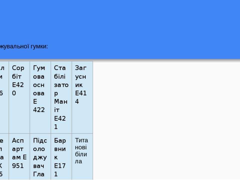 Склад жувальної гумки: Мальтит Е965 Сорбіт Е420 Гумова основа Е 422 Стабіліза...