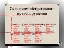 Склад адміністративного правопорушення