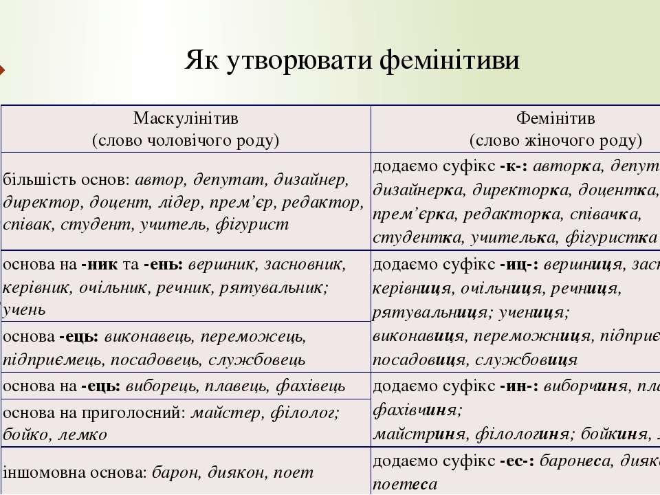 Як утворювати фемінітиви Маскулінітив (словочоловічогороду) Фемінітив (словож...