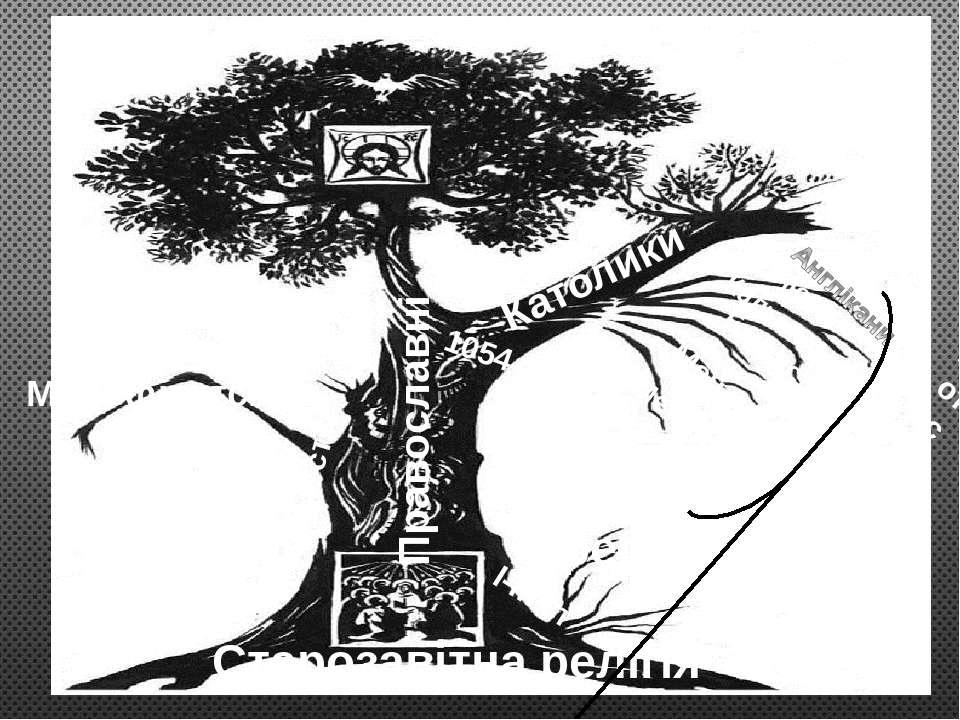 Католики 1054 XVI ст. Лютерани Кальвіністи Баптисти Меноніти Методисти Єресі ...