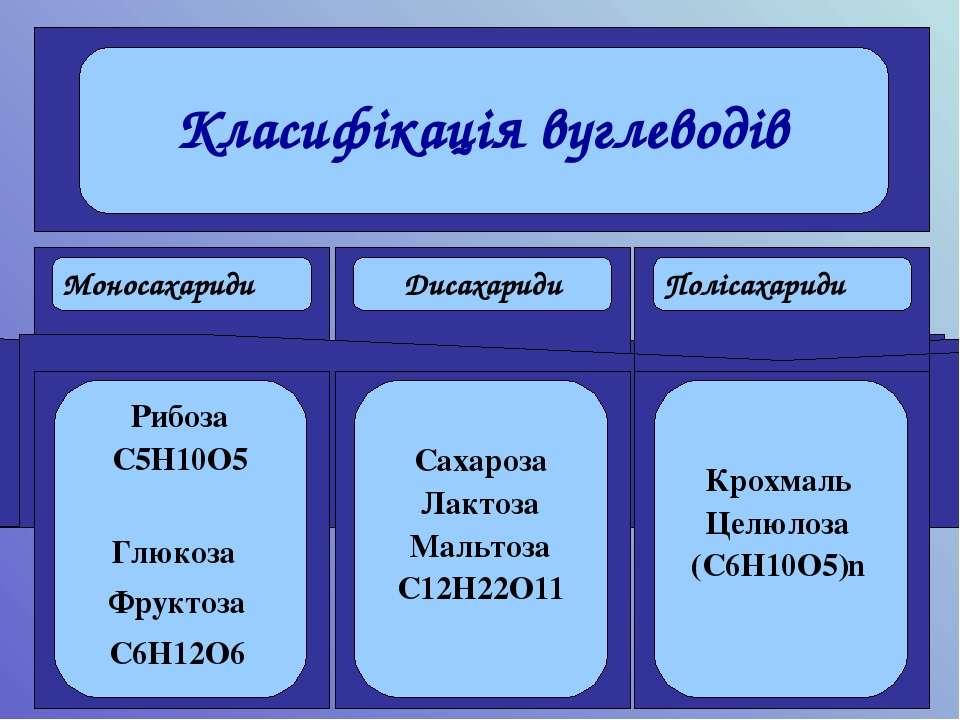 Моносахариди Дисахариди Полісахариди Рибоза С5Н10О5 Глюкоза Фруктоза С6Н12О6 ...