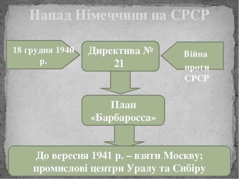 Напад Німеччини на СРСР 18 грудня 1940 р. Директива № 21 Війна проти СРСР Пла...