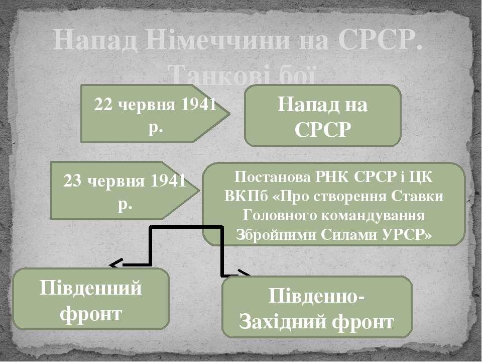Напад Німеччини на СРСР. Танкові бої 22 червня 1941 р. Напад на СРСР 23 червн...