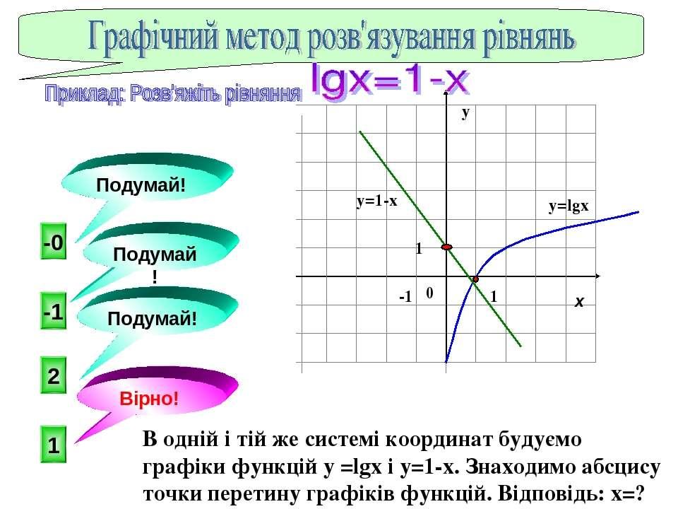 . 1 -1 2 -0 Подумай! Подумай! Вірно! Подумай! x y=lgx y=1-x y 0 -1 1 1 В од...