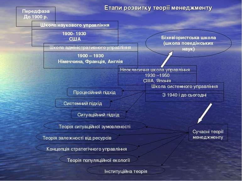 Етапи розвитку теорії менеджменту