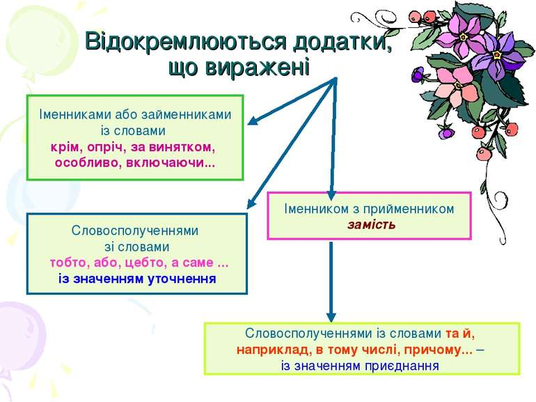 Відокремлюються додатки, що виражені Іменниками або займенниками із словами к...