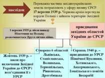 приєднання західних областей України до СРСР Жовтень 1939 р. – закон про вклю...