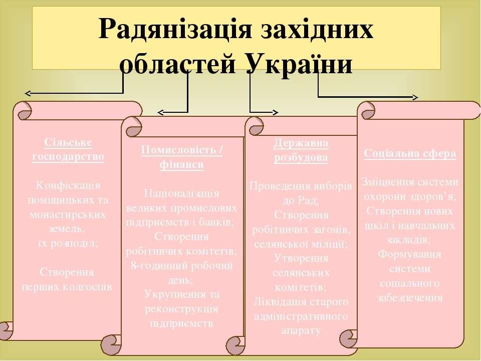 Сільське господарство Конфіскація поміщицьких та монастирських земель, їх роз...