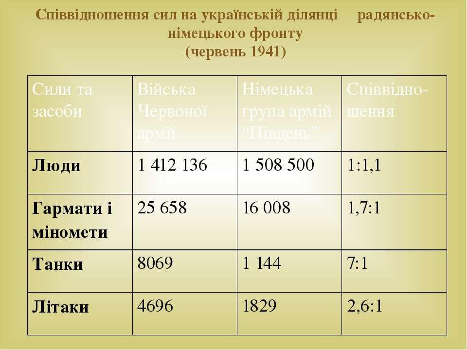 Співвідношення сил на українській ділянці радянсько-німецького фронту (червен...