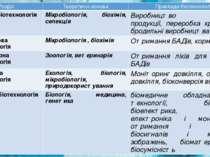 Розділ Теоретичні основи Приклади біотехнологій Харчова біотехнологія Мікробі...