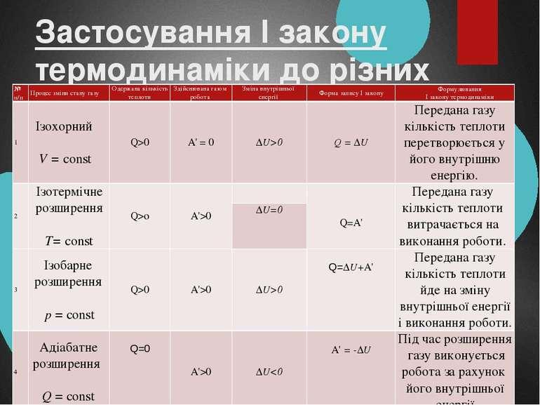 Застосування І закону термодинаміки до різних процесів № п/п Процес зміни ста...