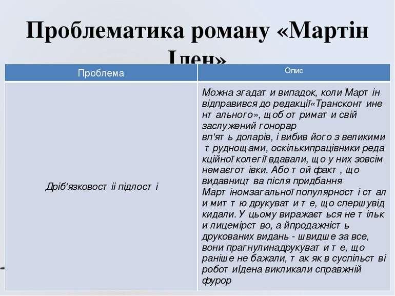 Проблематика роману «Мартін Іден» Проблема Опис Дріб'язковостііпідлості Можна...