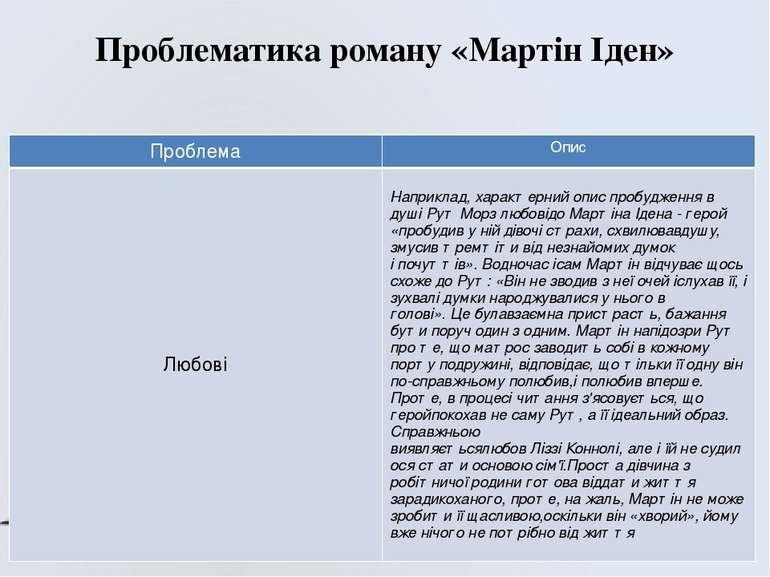 Проблематика роману «Мартін Іден» Проблема Опис Любові Наприклад, характерний...