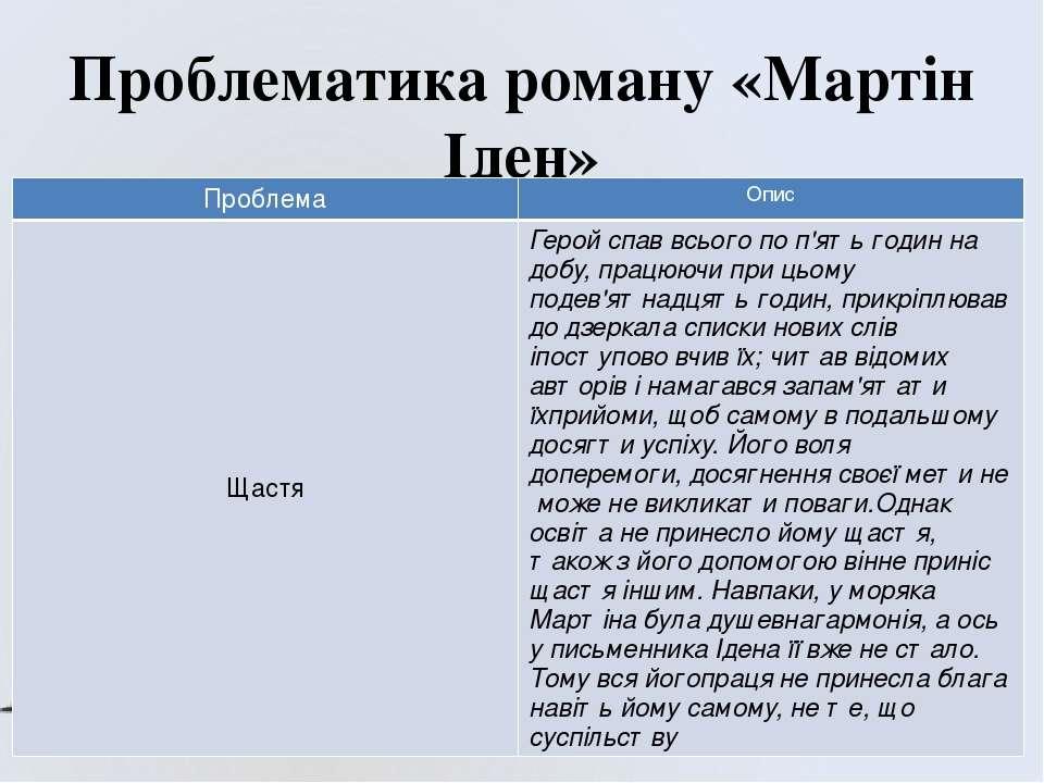 Проблематика роману «Мартін Іден» Проблема Опис Щастя Герой спаввсьогопоп'ять...