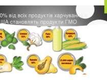 80% від всіх продуктів харчування в США становлять продукти ГМО