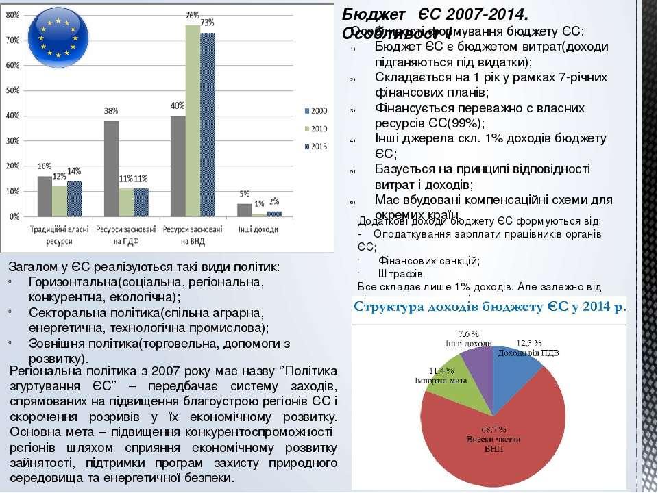 Бюджет ЄС 2007-2014. Особливості Особливості формування бюджету ЄС: Бюджет ЄС...