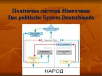 Політична система Німеччини Das politische System Deutschlands