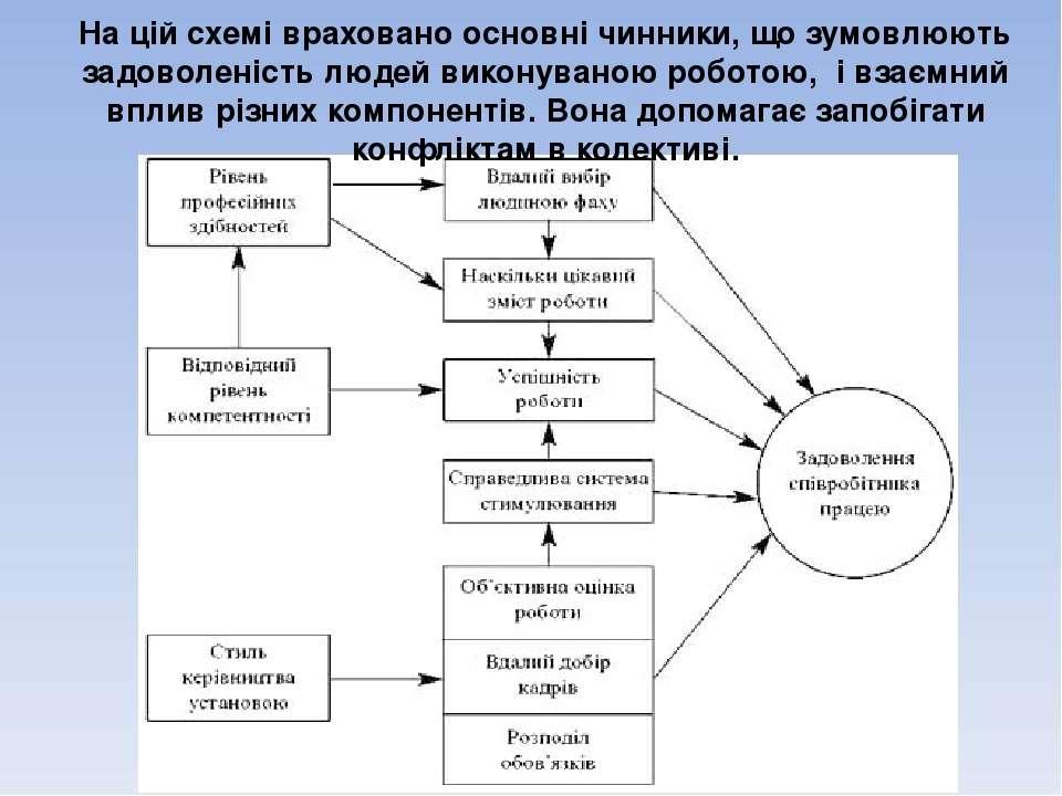 На цій схемі враховано основні чинники, що зумовлюють задоволеність людей вик...