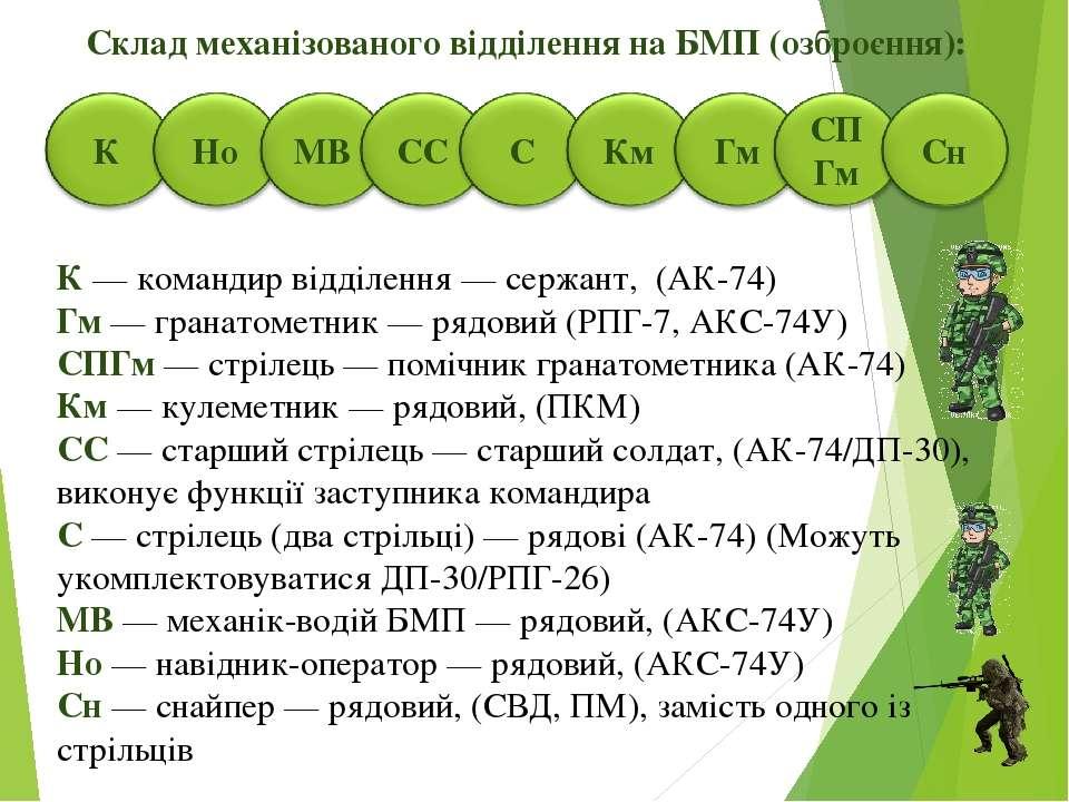 Cклад механізованого відділення на БМП (озброєння): К—командир відділення —...