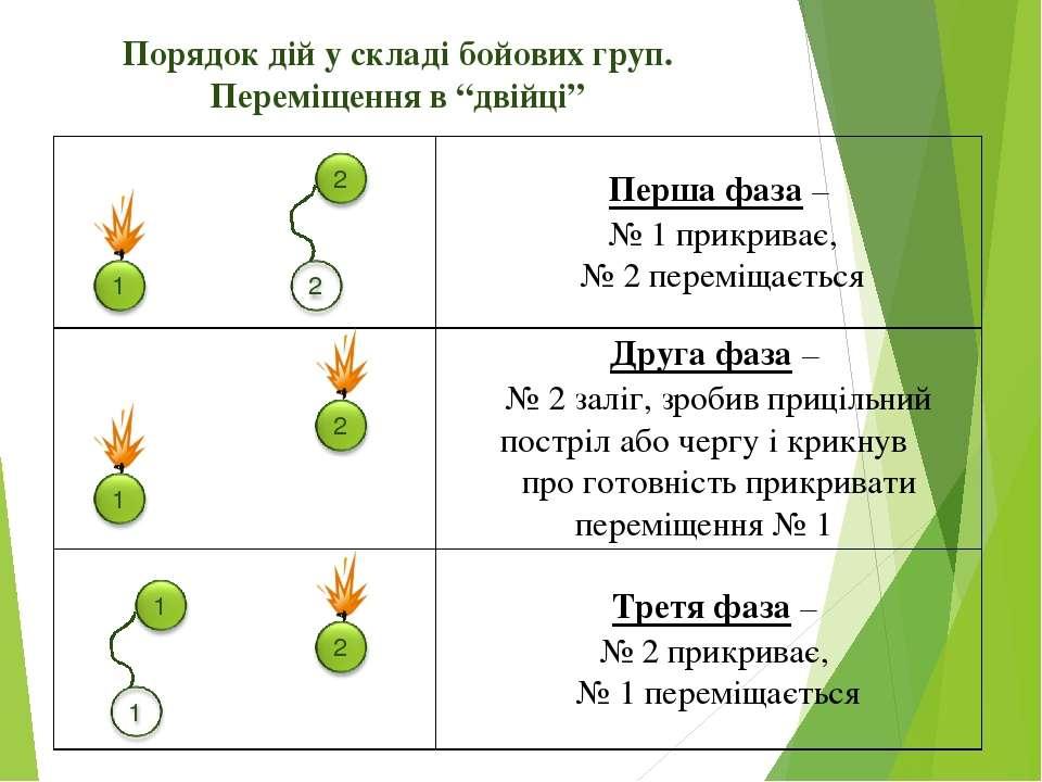 """Порядок дій у складі бойових груп. Переміщення в """"двійці"""" Перша фаза – № 1 пр..."""