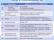 Типы и локализация М-холинорецепторов ХР Локализация Эффекты, вызываемые стим...