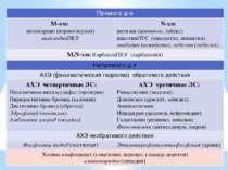 Прямого д-я М-хм: пилокарпин(нормоглаукон) ацеклидинПКУ N-хм: цитизин(цититон...