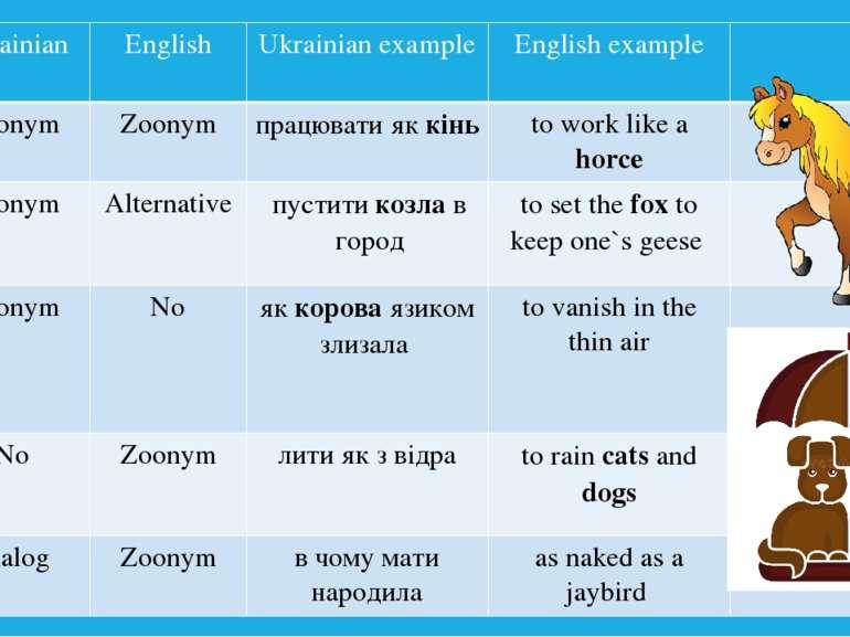 Ukrainian English Ukrainian example English example I. Zoonym Zoonym працюват...