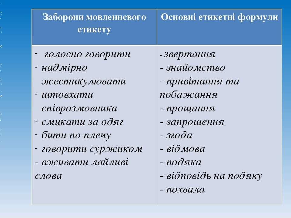Заборони мовленнєвого етикету Основні етикетні формули голосно говорити надмі...