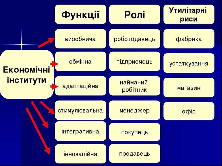Економічні інститути Функції виробнича обмінна адаптаційна стимулювальна Ролі...