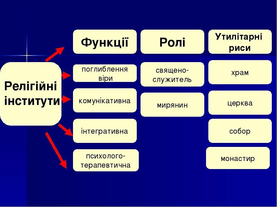 Релігійні Функції поглиблення віри комунікативна інтегративна психолого- тера...