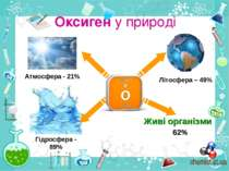 Оксиген у природі Живі організми Атмосфера - 21% Гідросфера - 89% Літосфера –...