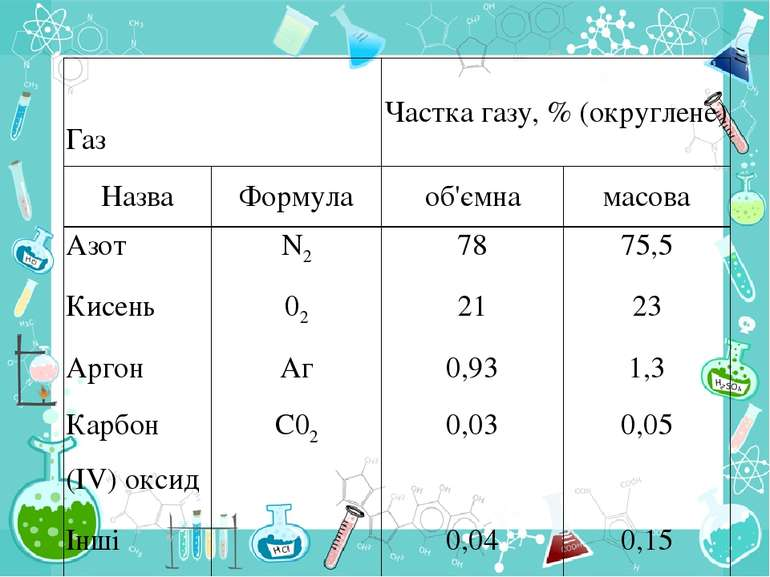 Газ Частка газу, % (округлене) Назва Формула об'ємна масова Азот N2 78 75,5 К...