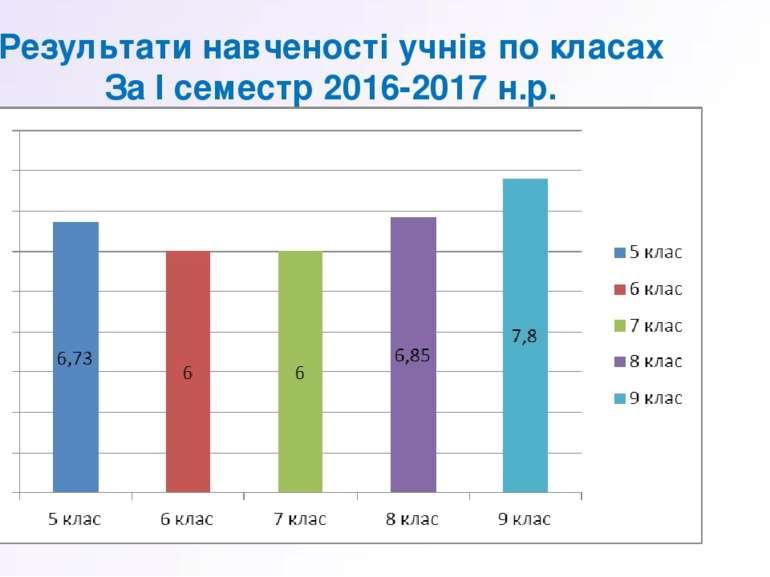 Результати навченості учнів по класах За І семестр 2016-2017 н.р.