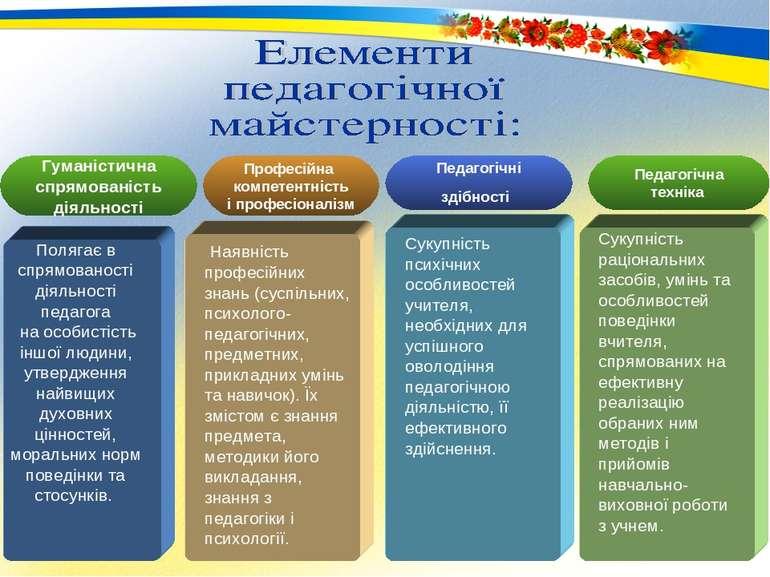 Гуманістична спрямованість діяльності Наявність професійних знань (суспільних...