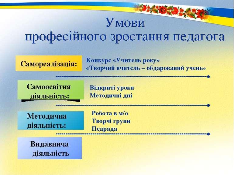 Самореалізація: Видавнича діяльність Робота в м/о Творчі групи Педрада Конкур...