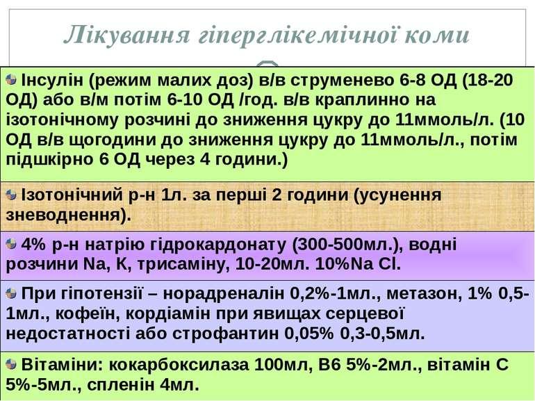 Лікування гіперглікемічної коми Інсулін (режим малих доз) в/вструменево6-8 ОД...