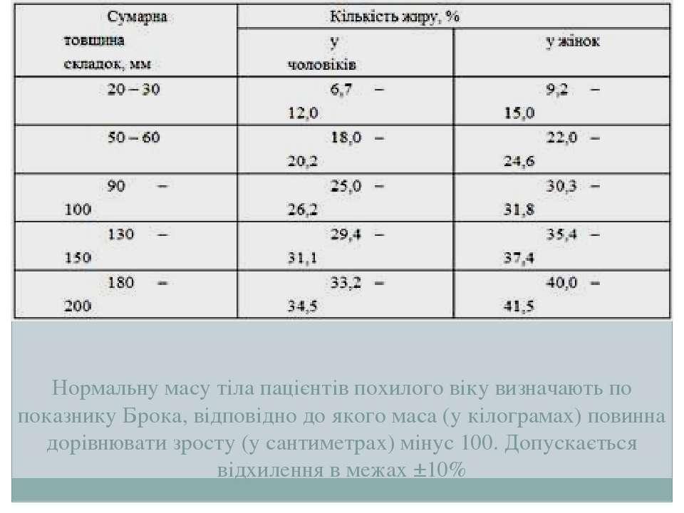 Нормальну масу тіла пацієнтів похилого віку визначають по показнику Брока, ві...