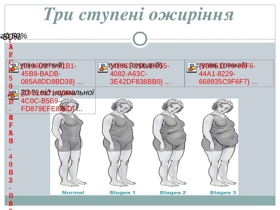 Три ступені ожиріння